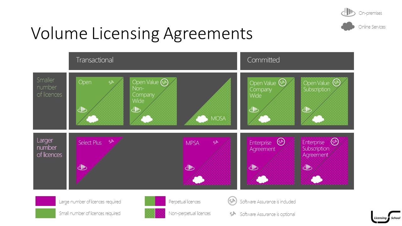 Volume Licensing Agreements